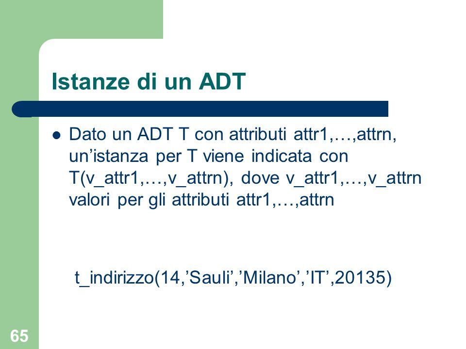 65 Istanze di un ADT Dato un ADT T con attributi attr1,…,attrn, un'istanza per T viene indicata con T(v_attr1,…,v_attrn), dove v_attr1,…,v_attrn valori per gli attributi attr1,…,attrn t_indirizzo(14,'Sauli','Milano','IT',20135)