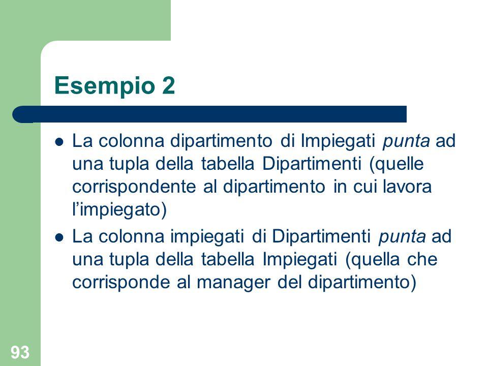 93 Esempio 2 La colonna dipartimento di Impiegati punta ad una tupla della tabella Dipartimenti (quelle corrispondente al dipartimento in cui lavora l