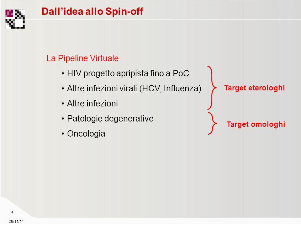 29/11/11 4 Dall'idea allo Spin-off La Pipeline Virtuale HIV progetto apripista fino a PoC Altre infezioni virali (HCV, Influenza) Altre infezioni Patologie degenerative Oncologia Target eterologhi Target omologhi