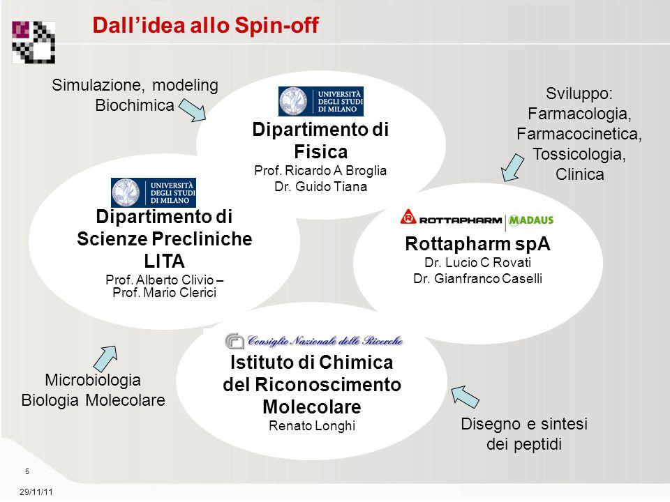 29/11/11 6 Dall'idea allo Spin-off Dipartimento di Scienze Precliniche LITA Prof.