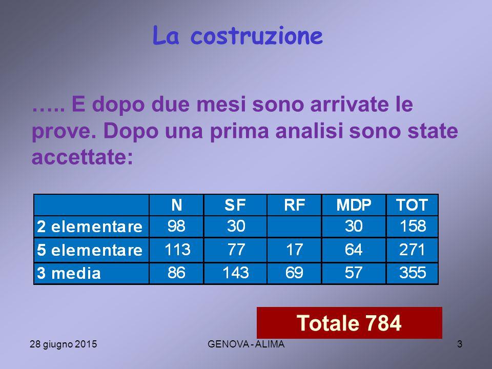 4 ….. E quest'anno ne sono arrivate La costruzione Totale 1762 28 giugno 2015GENOVA - ALIMA