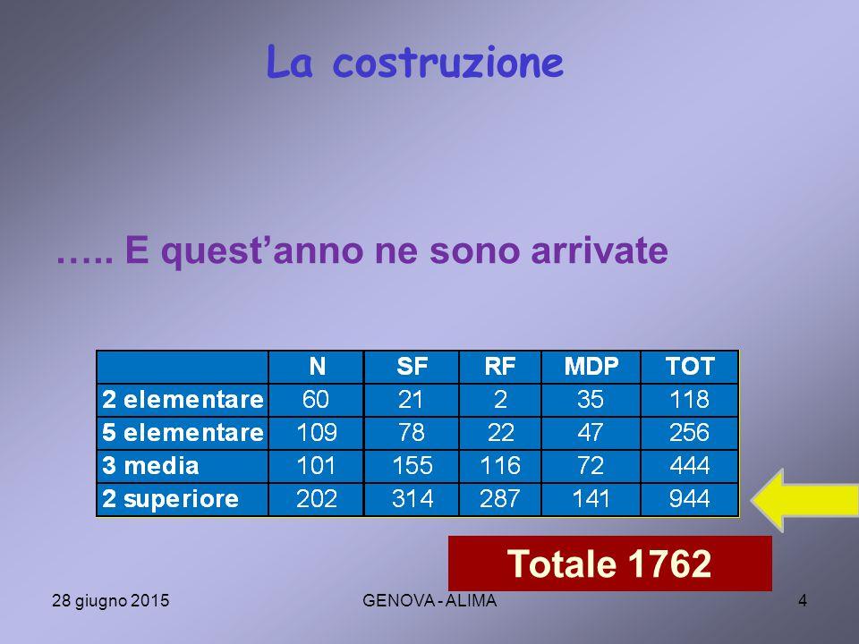 25 Il grafico rappresenta la determinazione dei livelli nell'esempio precedente Nel nostro esempio, i livelli sono i valori medi (coordinata y) corrispondenti alla 10° scuola (decimo percentile), alla 25° (venticinquesimo percentile), ….