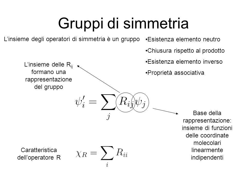 Gruppi di simmetria L'insieme delle R ij formano una rappresentazione del gruppo L'insieme degli operatori di simmetria è un gruppo Caratteristica dell'operatore R Esistenza elemento neutro Chiusura rispetto al prodotto Esistenza elemento inverso Proprietà associativa Base della rappresentazione: insieme di funzioni delle coordinate molecolari linearmente indipendenti