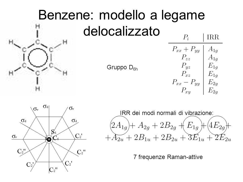 Benzene: modello a legame delocalizzato Gruppo D 6h IRR dei modi normali di vibrazione: 7 frequenze Raman-attive