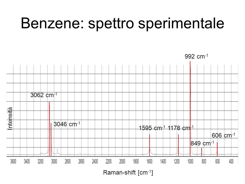 Benzene: spettro sperimentale 992 cm -1 Raman-shift [cm -1 ] 606 cm -1 3062 cm -1 1595 cm -1 1178 cm -1 Intensità 849 cm -1 3046 cm -1