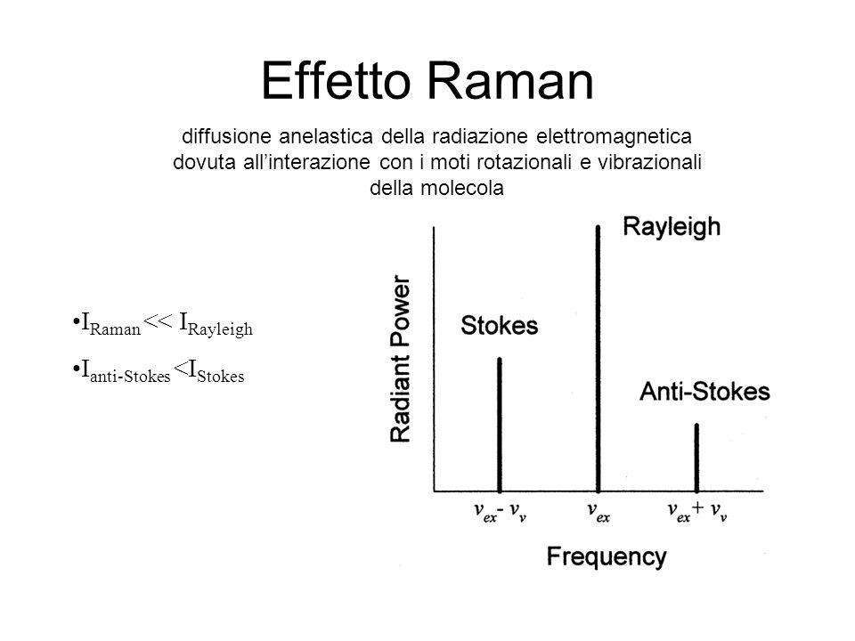 Effetto Raman diffusione anelastica della radiazione elettromagnetica dovuta all'interazione con i moti rotazionali e vibrazionali della molecola I Raman << I Rayleigh I anti-Stokes <I Stokes