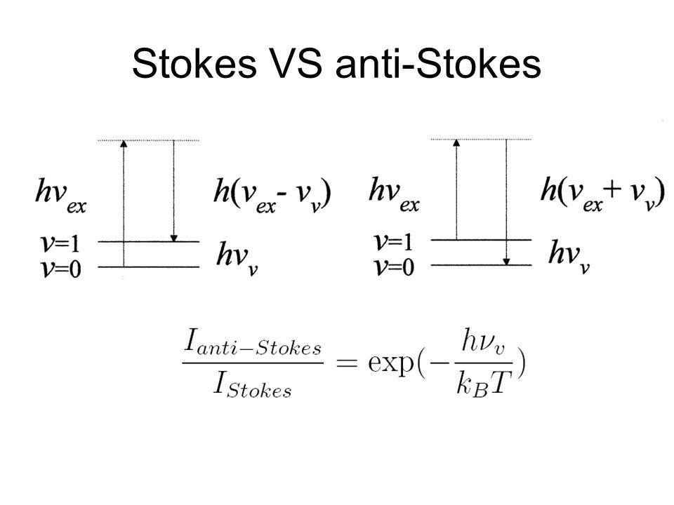 Modi di vibrazione Raman-shift = frequenza del modo normale di vibrazione 3N-6 modi normali di vibrazione
