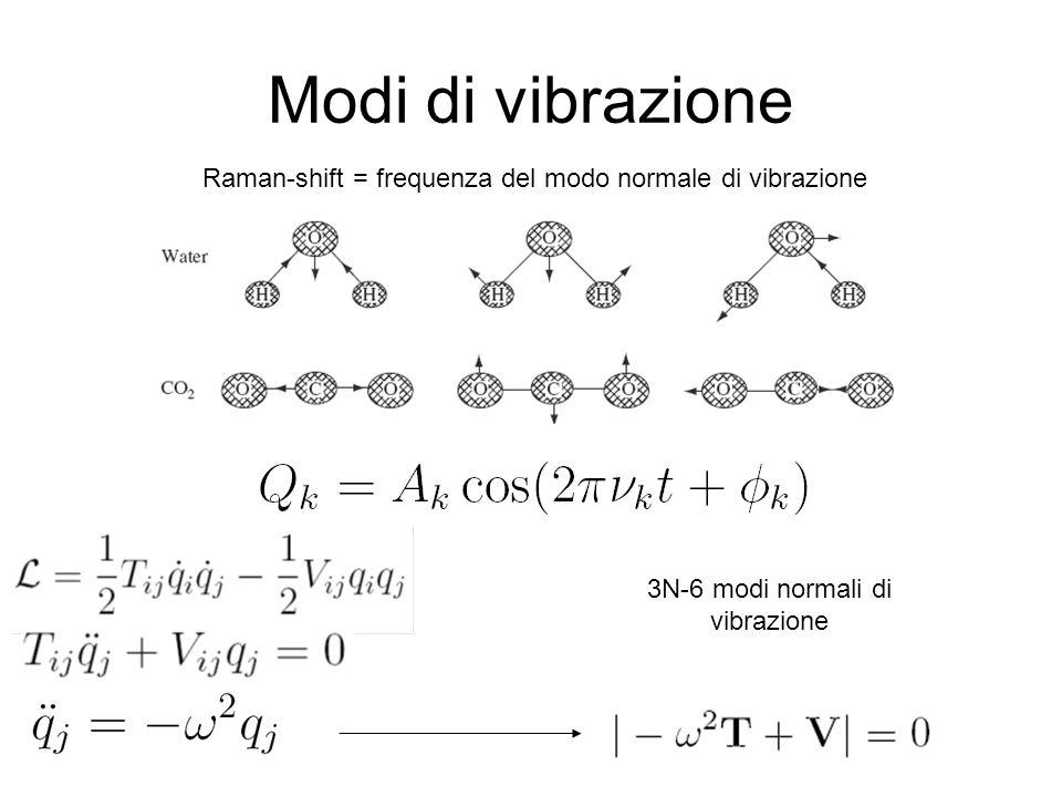 Simmetrie La simmetria di una molecola dipende da: Disposizione geometrica dei nuclei Tipo di legami Operatore di simmetria agendo sulla configurazione di equilibrio, permuta la posizione di atomi indistinguibili tra loro Identità E Rotazione C n Riflessione σ Rotazione impropria S n Inversione i