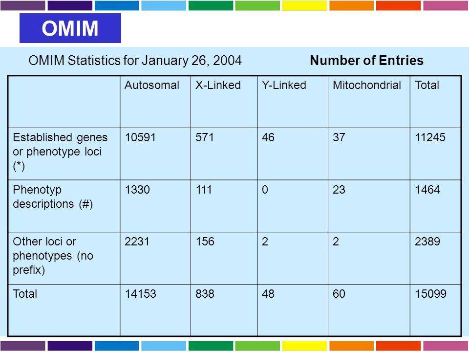 AutosomalX-LinkedY-LinkedMitochondrialTotal Established genes or phenotype loci (*) 10591571463711245 Phenotyp descriptions (#) 13301110231464 Other l