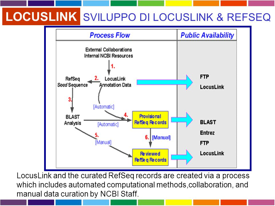 LOCUSLINK LocusLink and the curated RefSeq records are created via a process which includes automated computational methods,collaboration, and manual