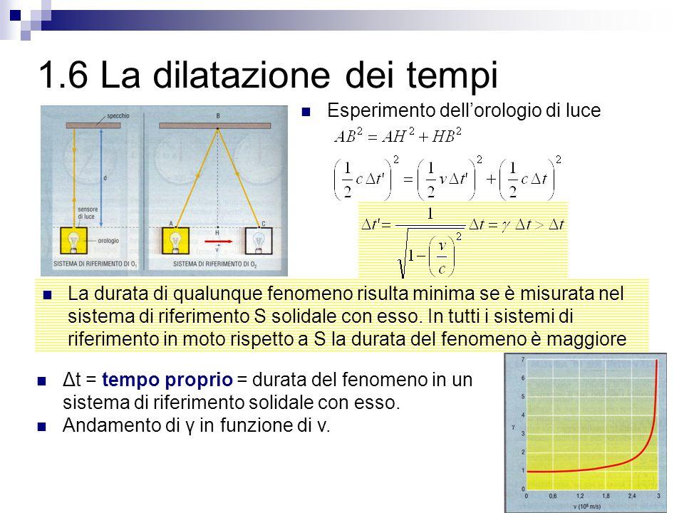 1.6 La dilatazione dei tempi La durata di qualunque fenomeno risulta minima se è misurata nel sistema di riferimento S solidale con esso. In tutti i s