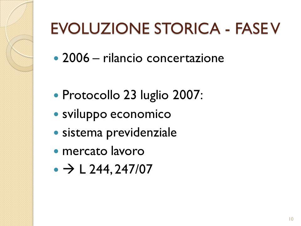 EVOLUZIONE STORICA - FASE V 2006 – rilancio concertazione Protocollo 23 luglio 2007: sviluppo economico sistema previdenziale mercato lavoro  L 244, 247/07 10