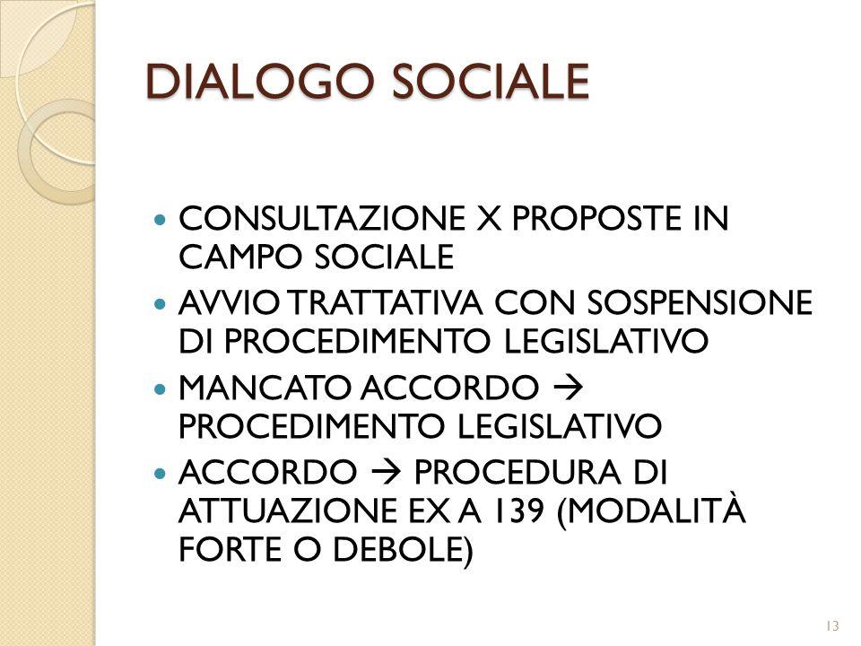 DIALOGO SOCIALE CONSULTAZIONE X PROPOSTE IN CAMPO SOCIALE AVVIO TRATTATIVA CON SOSPENSIONE DI PROCEDIMENTO LEGISLATIVO MANCATO ACCORDO  PROCEDIMENTO LEGISLATIVO ACCORDO  PROCEDURA DI ATTUAZIONE EX A 139 (MODALITÀ FORTE O DEBOLE) 13