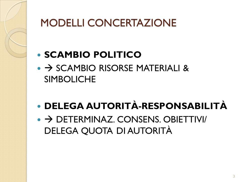 MODELLI CONCERTAZIONE SCAMBIO POLITICO  SCAMBIO RISORSE MATERIALI & SIMBOLICHE DELEGA AUTORITÀ-RESPONSABILITÀ  DETERMINAZ. CONSENS. OBIETTIVI/ DELEG