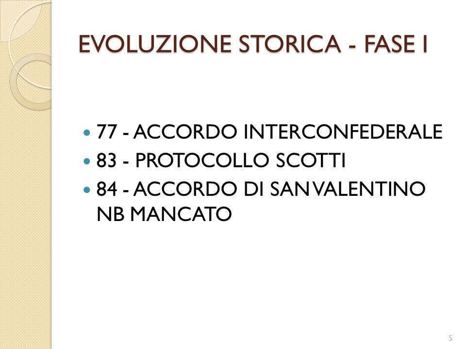 EVOLUZIONE STORICA - FASE I 77 - ACCORDO INTERCONFEDERALE 83 - PROTOCOLLO SCOTTI 84 - ACCORDO DI SAN VALENTINO NB MANCATO 5