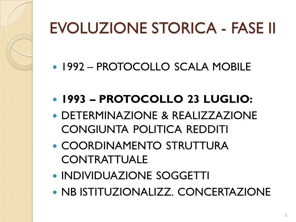 EVOLUZIONE STORICA - FASE II 1992 – PROTOCOLLO SCALA MOBILE 1993 – PROTOCOLLO 23 LUGLIO: DETERMINAZIONE & REALIZZAZIONE CONGIUNTA POLITICA REDDITI COORDINAMENTO STRUTTURA CONTRATTUALE INDIVIDUAZIONE SOGGETTI NB ISTITUZIONALIZZ.