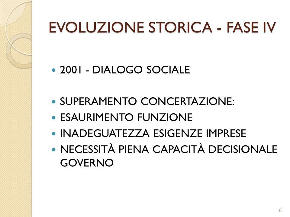 EVOLUZIONE STORICA - FASE IV 2001 - DIALOGO SOCIALE SUPERAMENTO CONCERTAZIONE: ESAURIMENTO FUNZIONE INADEGUATEZZA ESIGENZE IMPRESE NECESSITÀ PIENA CAPACITÀ DECISIONALE GOVERNO 8