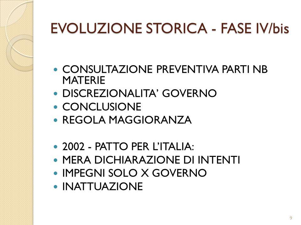 EVOLUZIONE STORICA - FASE IV/bis CONSULTAZIONE PREVENTIVA PARTI NB MATERIE DISCREZIONALITA' GOVERNO CONCLUSIONE REGOLA MAGGIORANZA 2002 - PATTO PER L'ITALIA: MERA DICHIARAZIONE DI INTENTI IMPEGNI SOLO X GOVERNO INATTUAZIONE 9