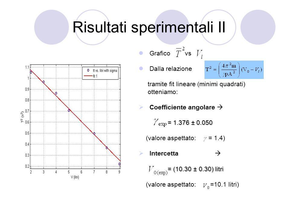 Risultati sperimentali II Grafico vs Dalla relazione tramite fit lineare (minimi quadrati) otteniamo:  Coefficiente angolare  = 1.376 ± 0.050 (valor
