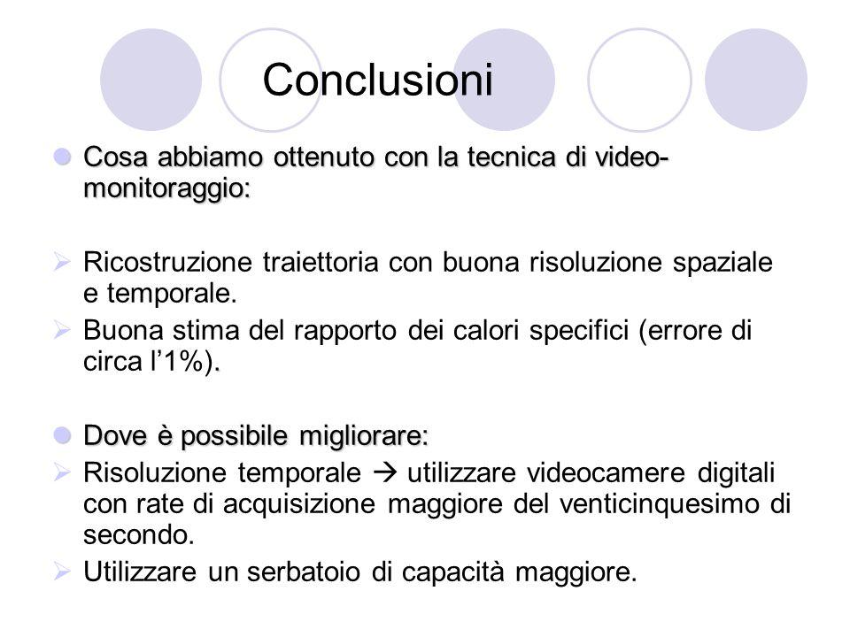 Conclusioni Cosa abbiamo ottenuto con la tecnica di video- monitoraggio: Cosa abbiamo ottenuto con la tecnica di video- monitoraggio:  Ricostruzione