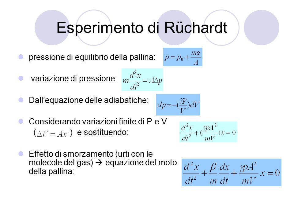 Esperimento di Rüchardt pressione di equilibrio della pallina: variazione di pressione: Dall'equazione delle adiabatiche: Considerando variazioni fini
