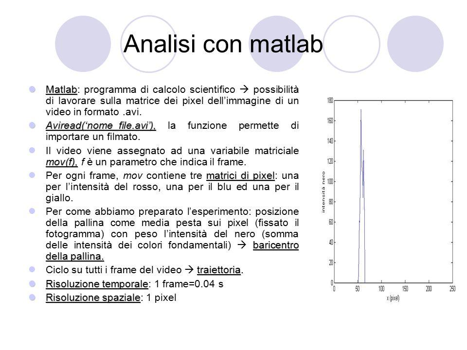 Analisi con matlab Matlab Matlab: programma di calcolo scientifico  possibilità di lavorare sulla matrice dei pixel dell'immagine di un video in form