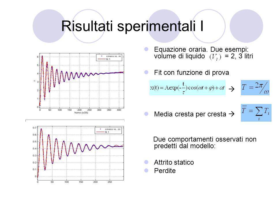 Risultati sperimentali I Equazione oraria. Due esempi: volume di liquido = 2, 3 litri Fit con funzione di prova  Media cresta per cresta  Due compor
