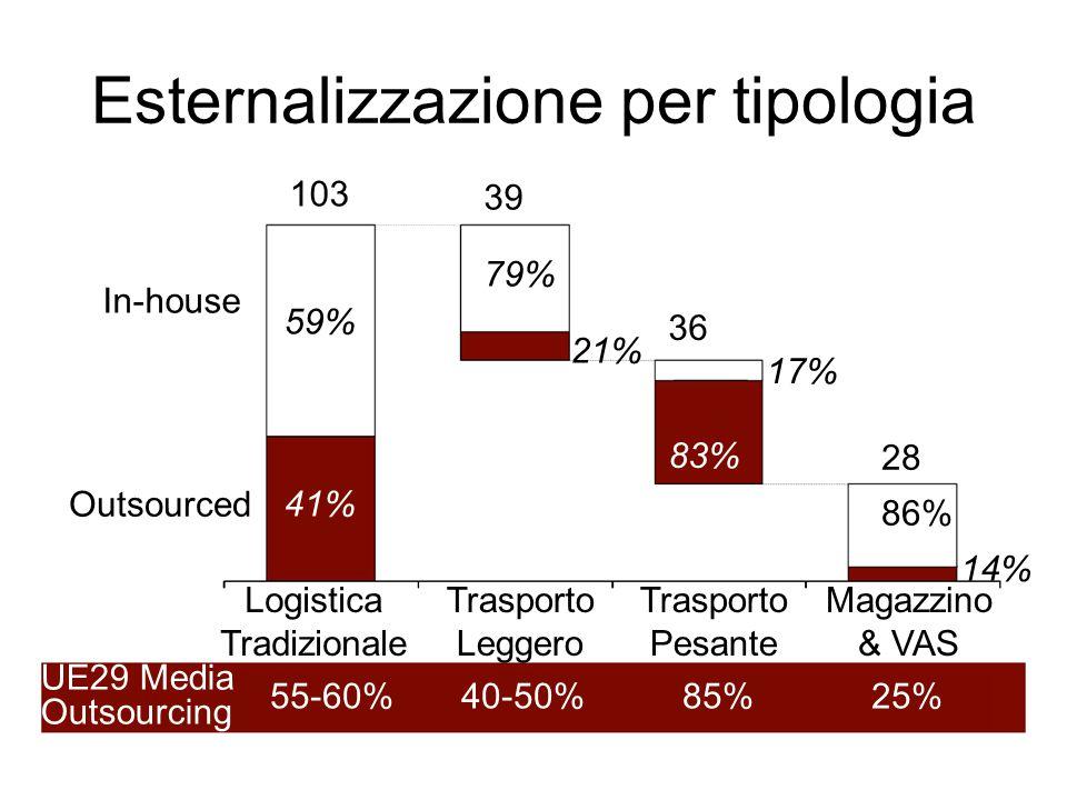 Esternalizzazione per tipologia 103 59% 41% 39 79% 21% 36 17% 83% 28 86% 14% In-house Outsourced UE29 Media Outsourcing 55-60% 40-50% 85% 25% Logistica Tradizionale Trasporto Leggero Trasporto Pesante Magazzino & VAS
