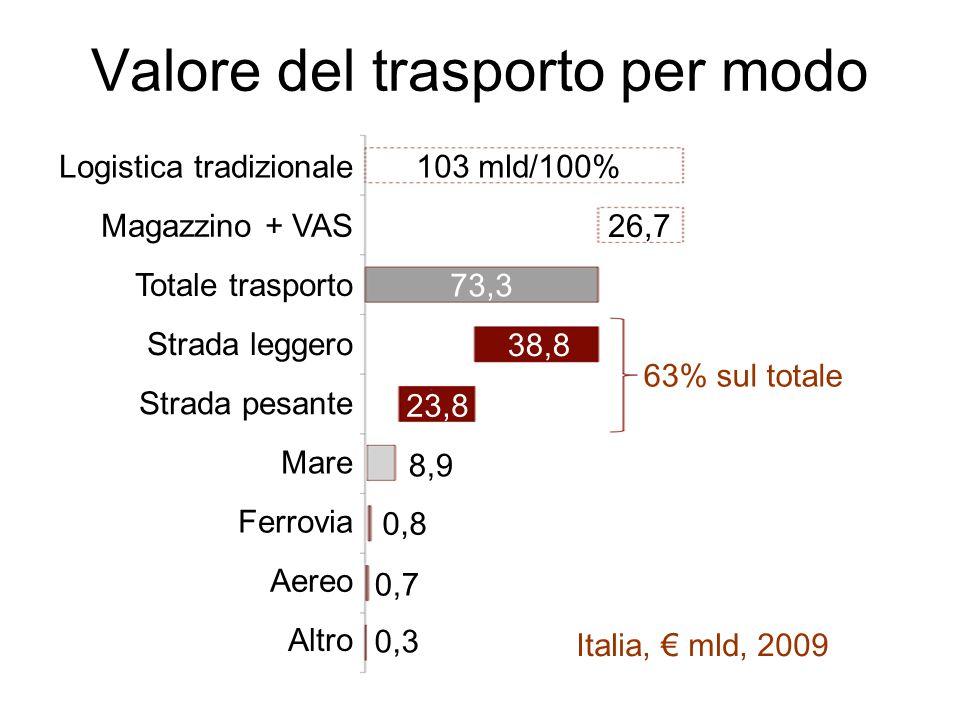 Valore del trasporto per modo Italia, € mld, 2009 Logistica tradizionale Magazzino + VAS Totale trasporto Strada leggero Strada pesante Mare Ferrovia Aereo Altro 103 mld/100% 26,7 0,7 0,8 8,9 23,8 38,8 73,3 0,3 63% sul totale