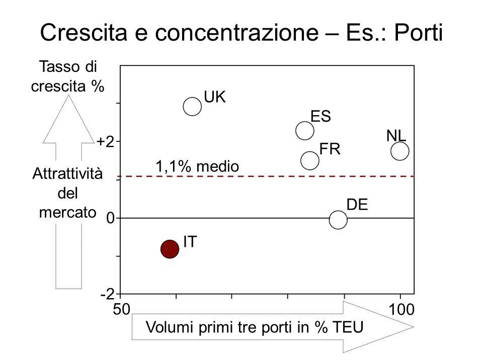 Crescita e concentrazione – Es.: Porti UK ES FR NL DE IT Tasso di crescita % Attrattività del mercato Volumi primi tre porti in % TEU 50 100 0 -2 +2 1,1% medio