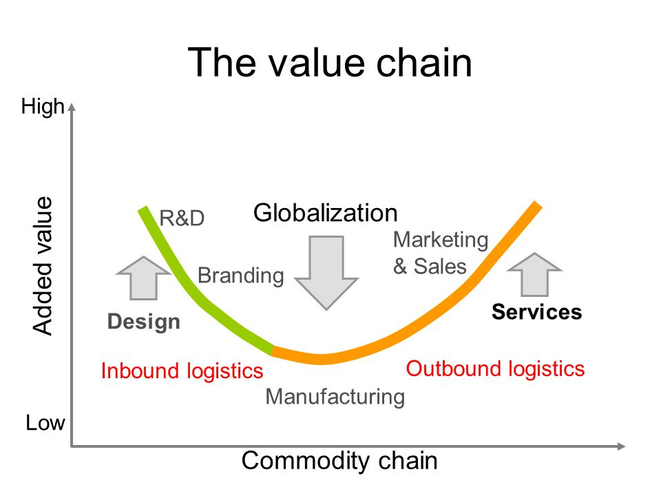 The value chain Commodity chain Added value Low High Manufacturing R&D Globalization Outbound logistics Design Branding Marketing & Sales Services Inbound logistics