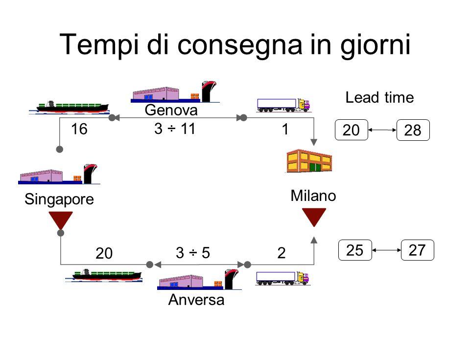 Tempi di consegna in giorni Singapore Milano Genova Anversa 1 3 ÷ 11 20 2 16 3 ÷ 5 Lead time 20 27 25 28