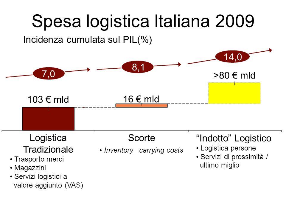 7,0 8,1 14,0 103 € mld Scorte Inventory carrying costs Logistica Tradizionale Trasporto merci Magazzini Servizi logistici a valore aggiunto (VAS) Indotto Logistico Logistica persone Servizi di prossimità / ultimo miglio 16 € mld >80 € mld Spesa logistica Italiana 2009 Incidenza cumulata sul PIL(%)