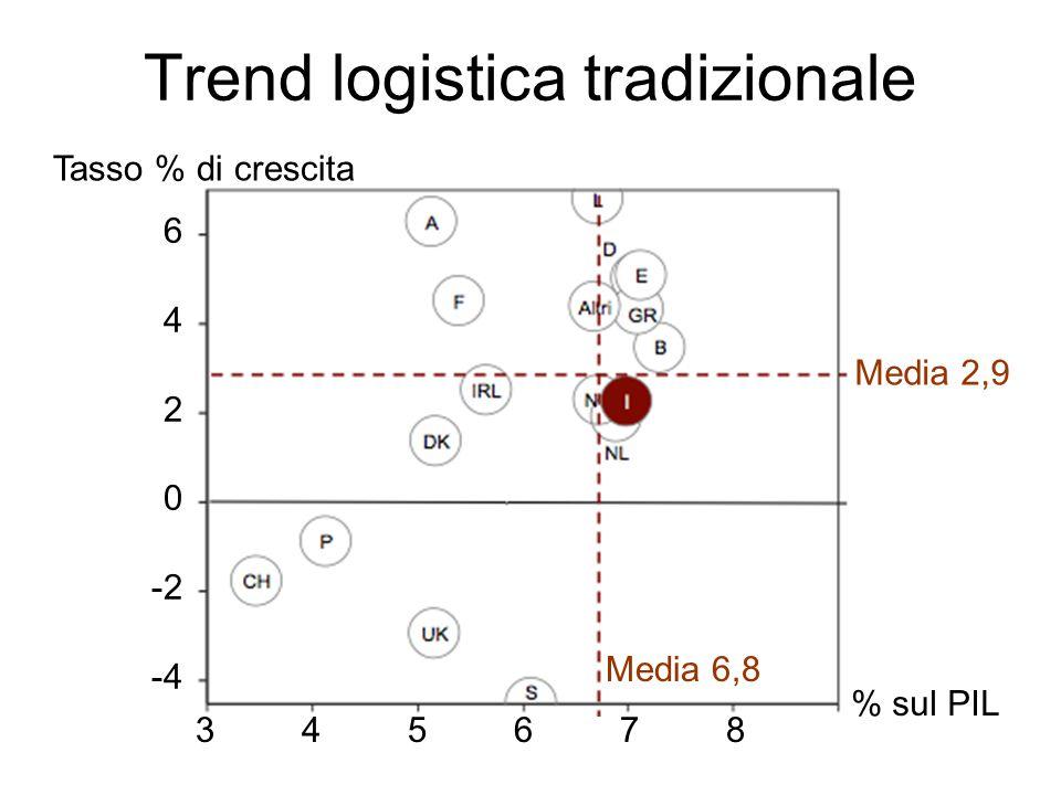 Evoluzione logistica tradizionale 1987 1993 19982003 2008 2013 -30 -25 -4 +15 +5 10,1 7,7 6,2 6,0 7,0 7,4 % PIL Variazione % sul PIL