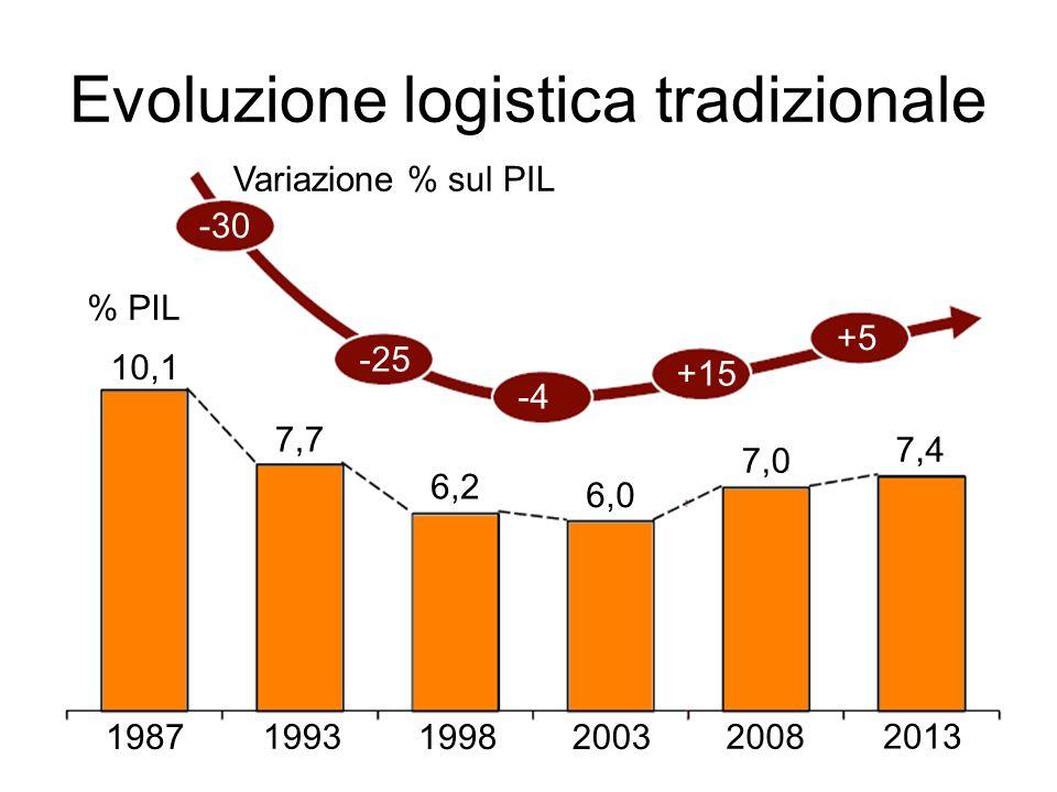 Italia – quota tkm su ferro -17%