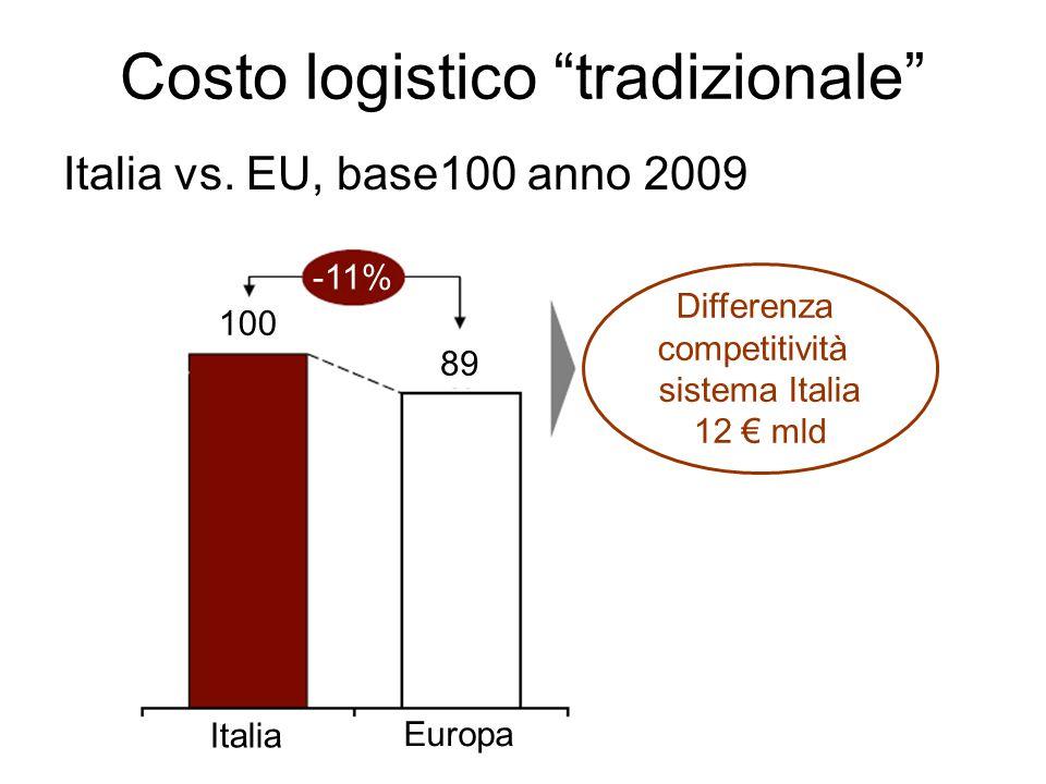 Costo logistico tradizionale Italia vs.
