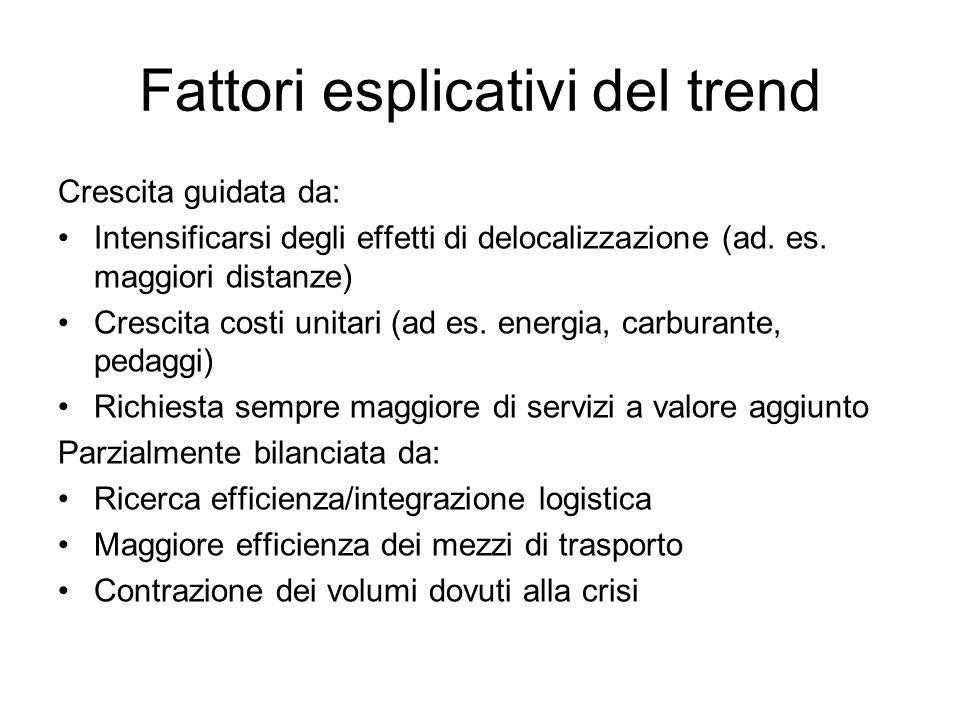 Fattori esplicativi del trend Crescita guidata da: Intensificarsi degli effetti di delocalizzazione (ad.