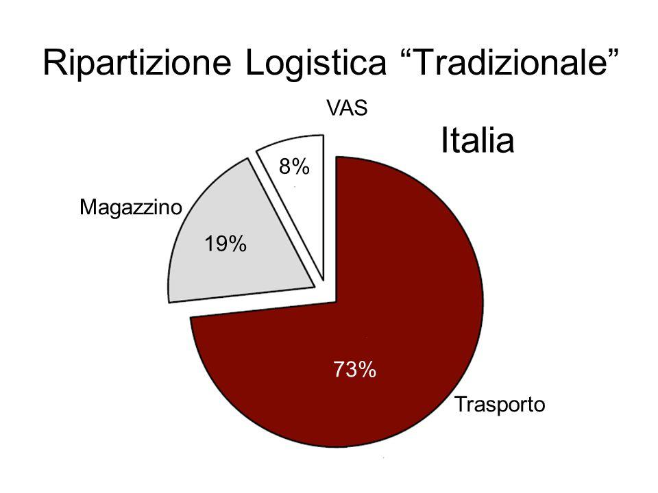 Ripartizione Logistica Tradizionale VAS Magazzino Trasporto 19% 8% 73% Italia