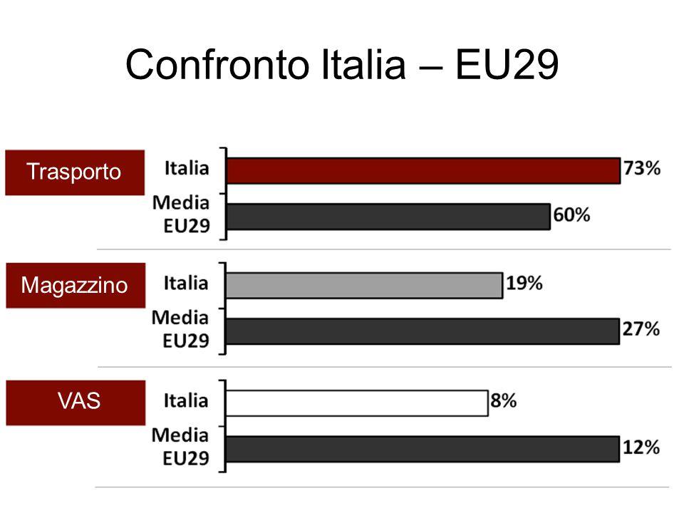 Commento In Italia la logistica tradizionale incide sul PIL più della media UE, ma cresce meno rispetto ai principali paesi.