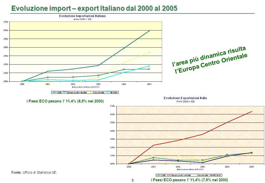 5 Evoluzione import – export Italiano dal 2000 al 2005 Fonte: Ufficio di Statistica UE.