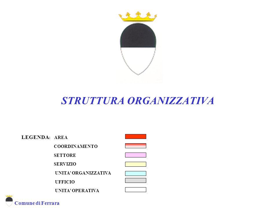 Comune di Ferrara STRUTTURA ORGANIZZATIVA LEGENDA : AREA COORDINAMENTO SETTORE SERVIZIO UNITA' ORGANIZZATIVA UFFICIO UNITA' OPERATIVA