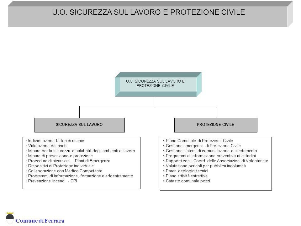 Comune di Ferrara U.O. SICUREZZA SUL LAVORO E PROTEZIONE CIVILE Servizio Prevenzione e Protezione D.L. 626/94 SICUREZZA SUL LAVOROPROTEZIONE CIVILE In