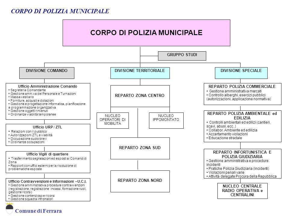 Comune di Ferrara CORPO DI POLIZIA MUNICIPALE DIVISIONE COMANDODIVISIONE SPECIALE GRUPPO STUDI CORPO DI POLIZIA MUNICIPALE DIVISIONE TERRITORIALE REPA