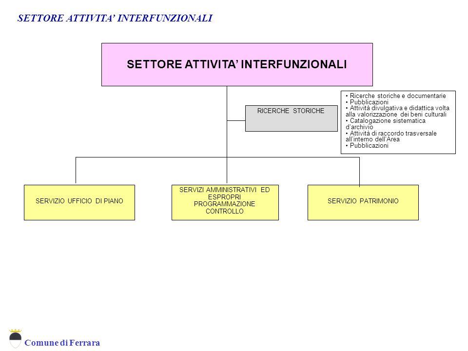 Comune di Ferrara SETTORE ATTIVITA' INTERFUNZIONALI SERVIZIO UFFICIO DI PIANOSERVIZIO PATRIMONIO SERVIZI AMMINISTRATIVI ED ESPROPRI PROGRAMMAZIONE CON