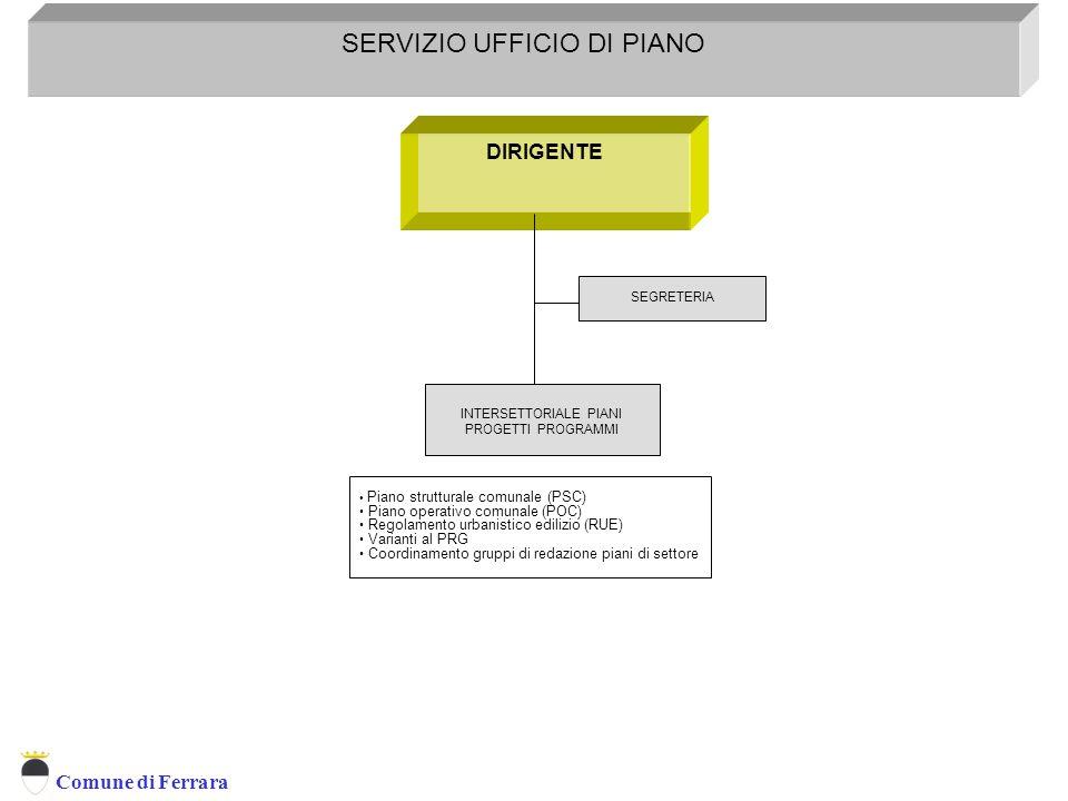 Comune di Ferrara DIRIGENTE SERVIZIO UFFICIO DI PIANO SEGRETERIA Servizio Programmazione Controllo E Sistemi Informativi Territoriali INTERSETTORIALE