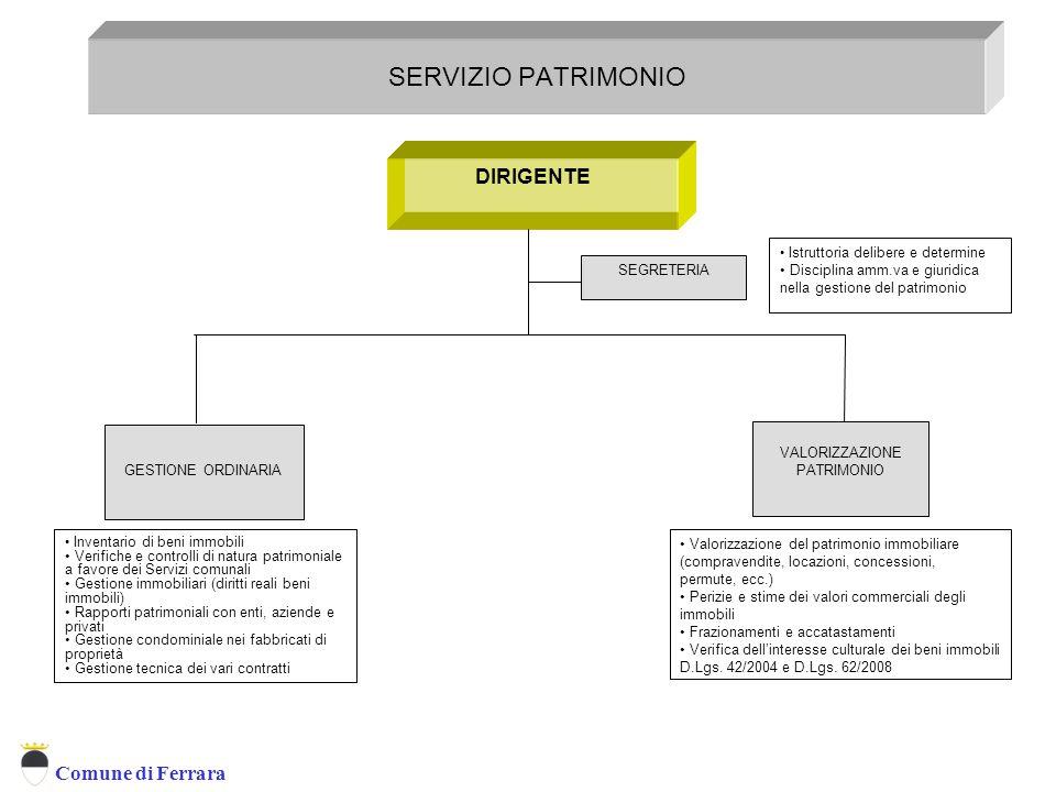 Comune di Ferrara SERVIZIO PATRIMONIO DIRIGENTE GESTIONE ORDINARIA VALORIZZAZIONE PATRIMONIO SEGRETERIA Istruttoria delibere e determine Disciplina am