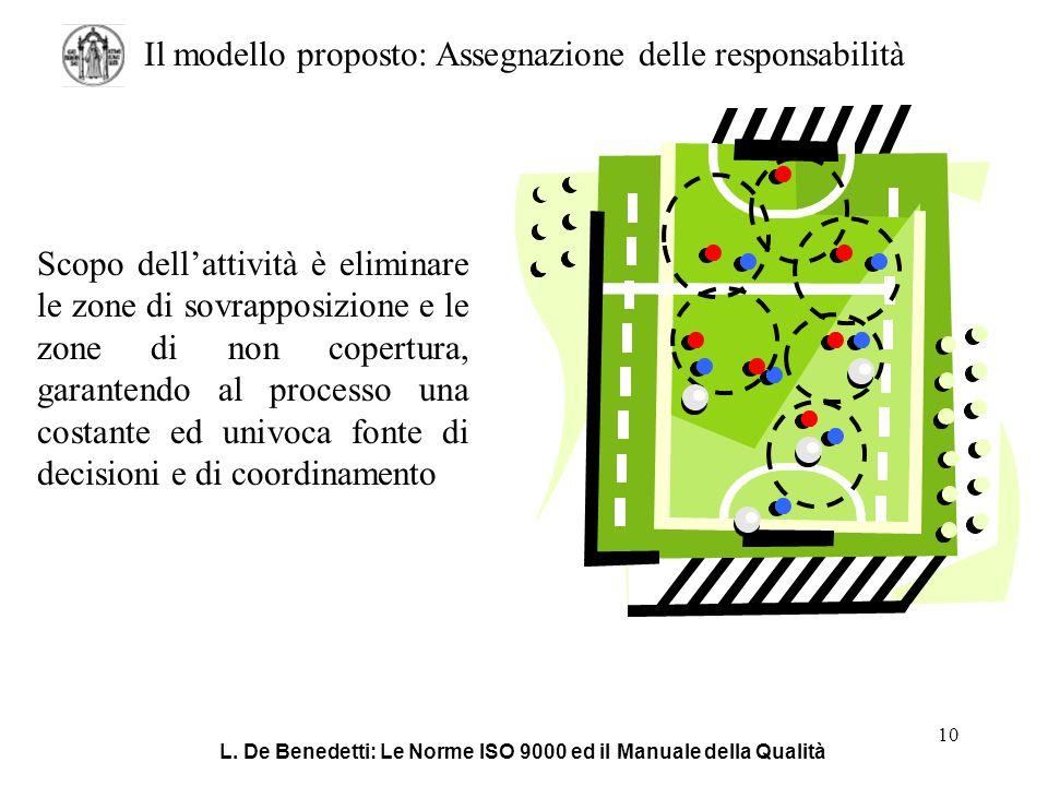 L. De Benedetti: Le Norme ISO 9000 ed il Manuale della Qualità 10 Il modello proposto: Assegnazione delle responsabilità Scopo dell'attività è elimina