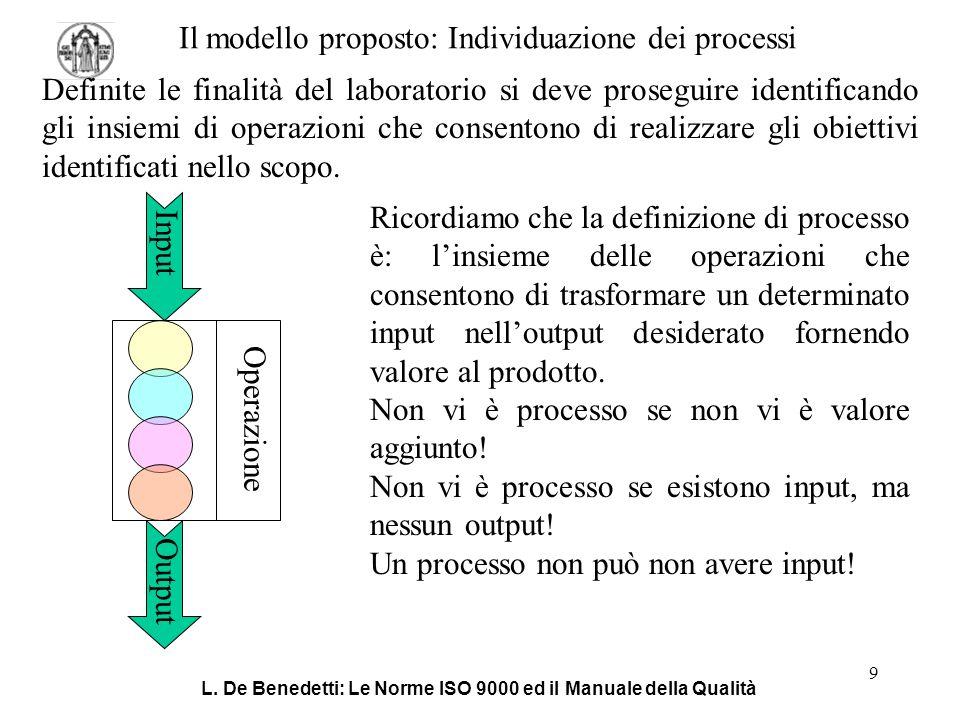 L. De Benedetti: Le Norme ISO 9000 ed il Manuale della Qualità 9 Il modello proposto: Individuazione dei processi Ricordiamo che la definizione di pro