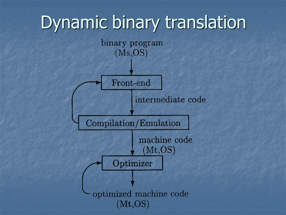 Dynamic binary translation