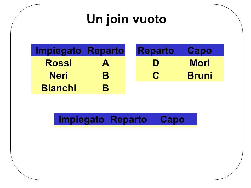 ImpiegatoReparto RossiA NeriB BianchiB RepartoCapo DMori CBruni ImpiegatoRepartoCapo Un join vuoto